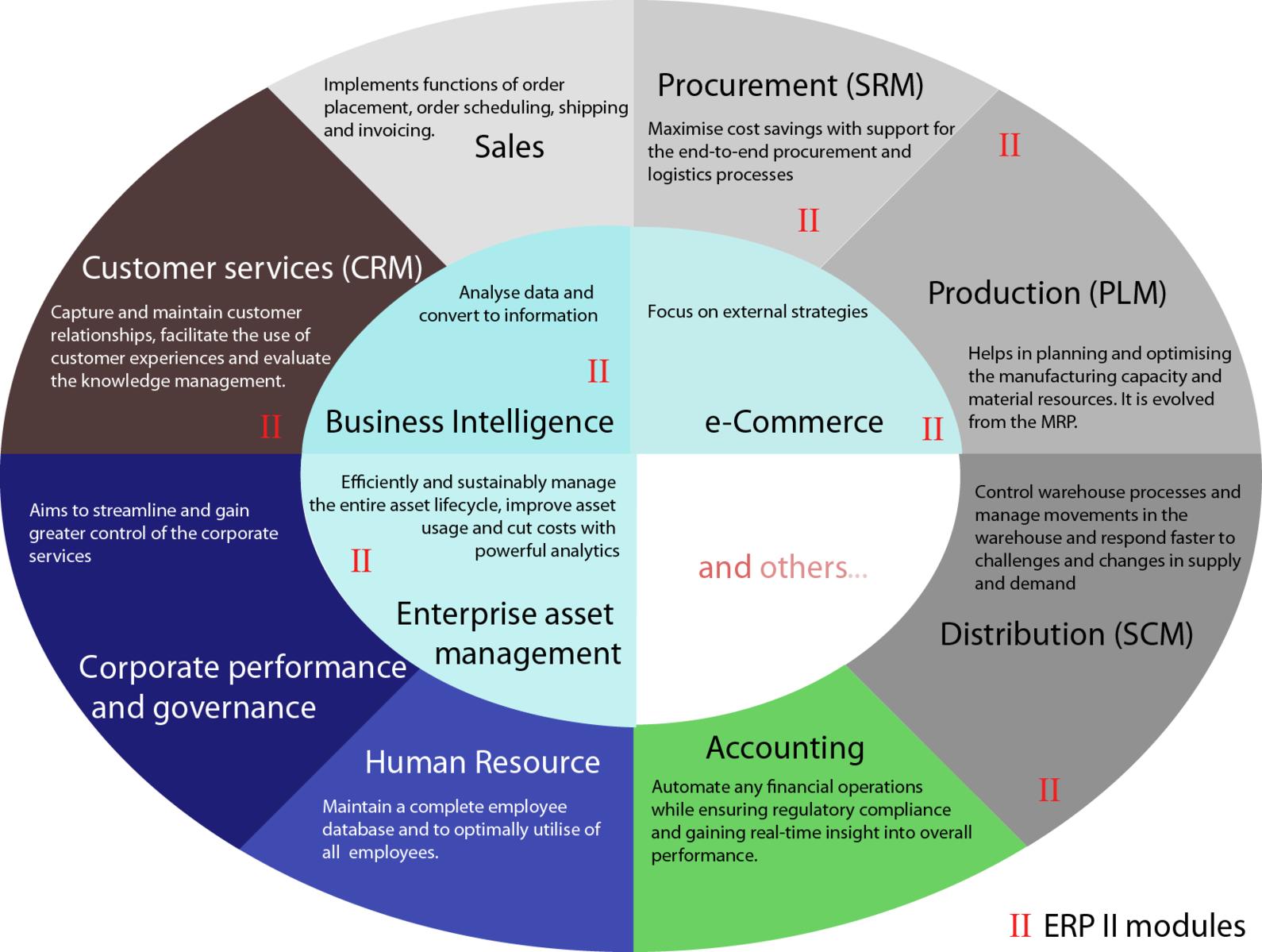 Pharmacy Enterprise solutions