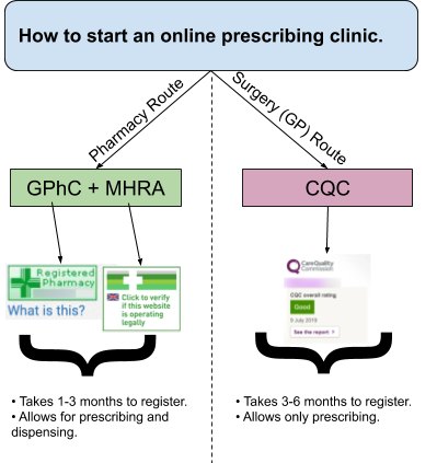 How to start an online clinic